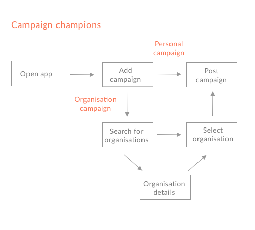 Champions Buengo user flow UX